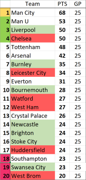 MW 25 Table